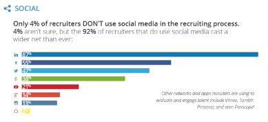 подбор персонала в социальных сетях