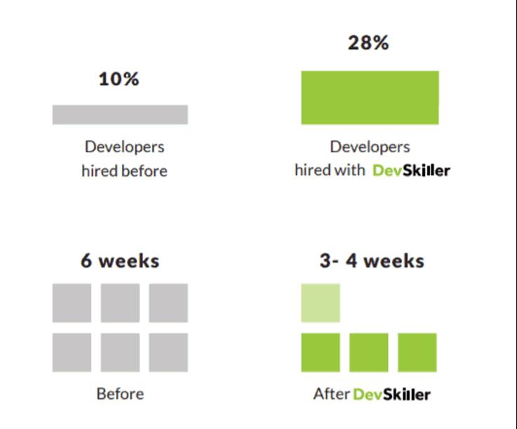 Диаграмма улучшений CodeValue в облaсти найма разработчиков
