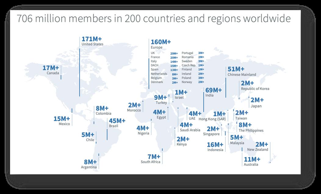 статистика LinkedIn