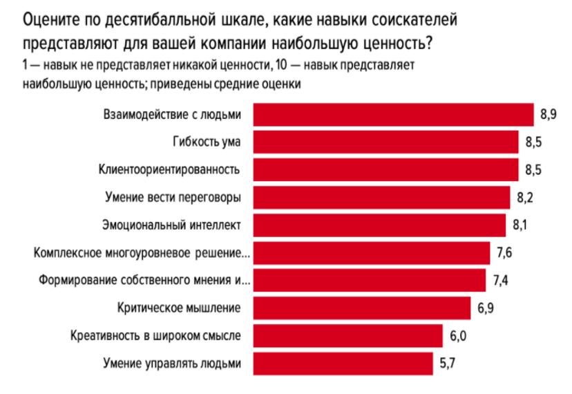 Наиболее ценные навыки соискателей (данные аналитиков hh.ru)